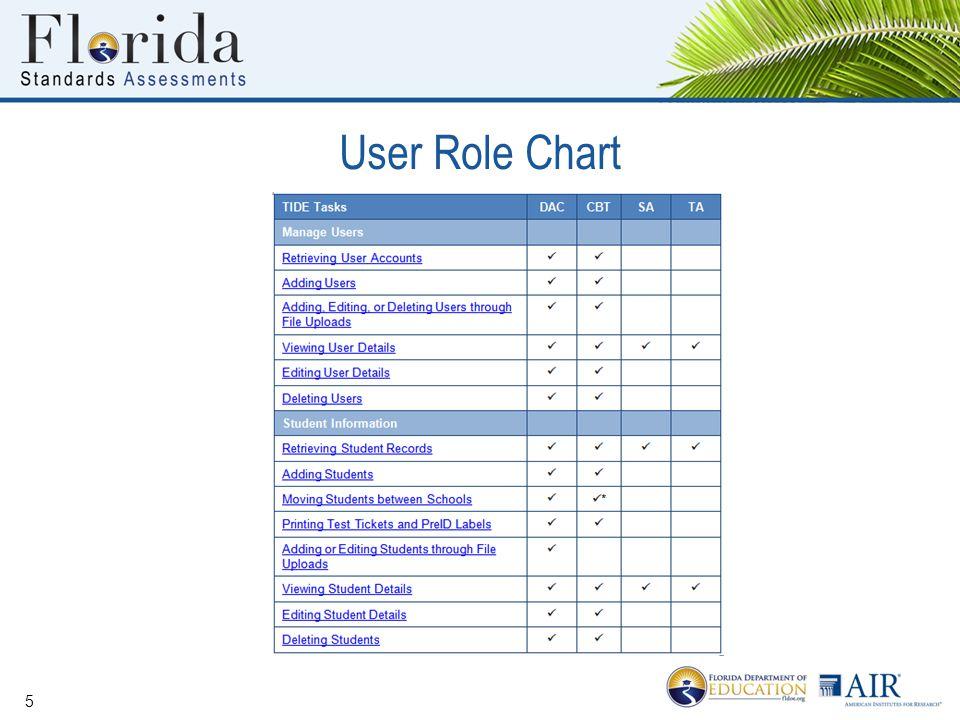 User Role Chart 5