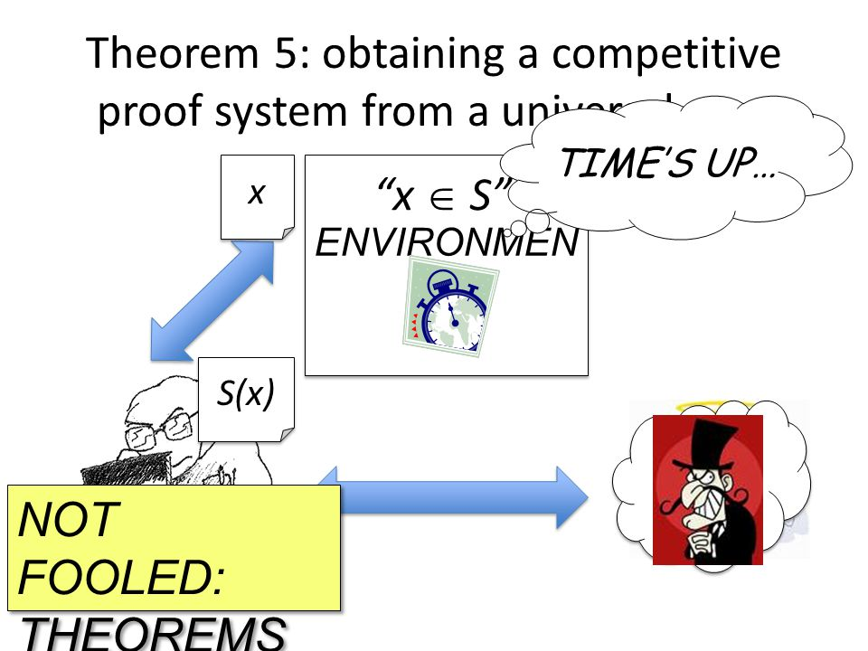 ENVIRONMEN T S Theorem 5: obtaining a competitive proof system from a universal user SGSG SGSG x x S(x) x  S NOT FOOLED: THEOREMS 3&4 TIME'S UP…