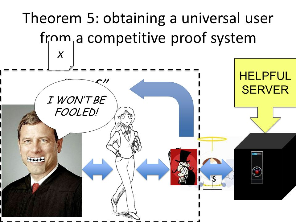 Theorem 5: obtaining a universal user from a competitive proof system S x  S x x HELPFUL SERVER I WON'T BE FOOLED!