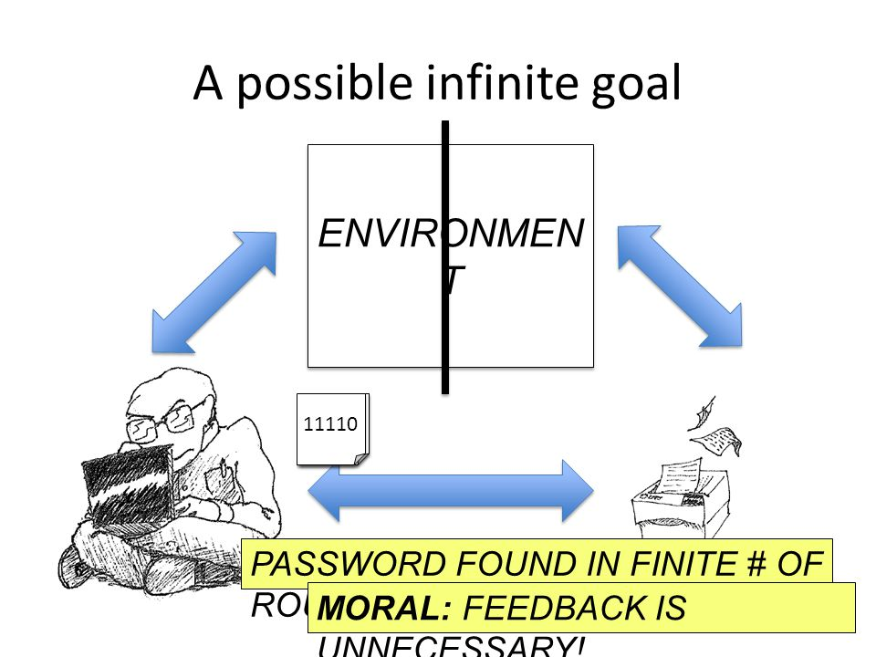 110 0110 11110 A possible infinite goal ENVIRONMEN T PASSWORD FOUND IN FINITE # OF ROUNDS MORAL: FEEDBACK IS UNNECESSARY!