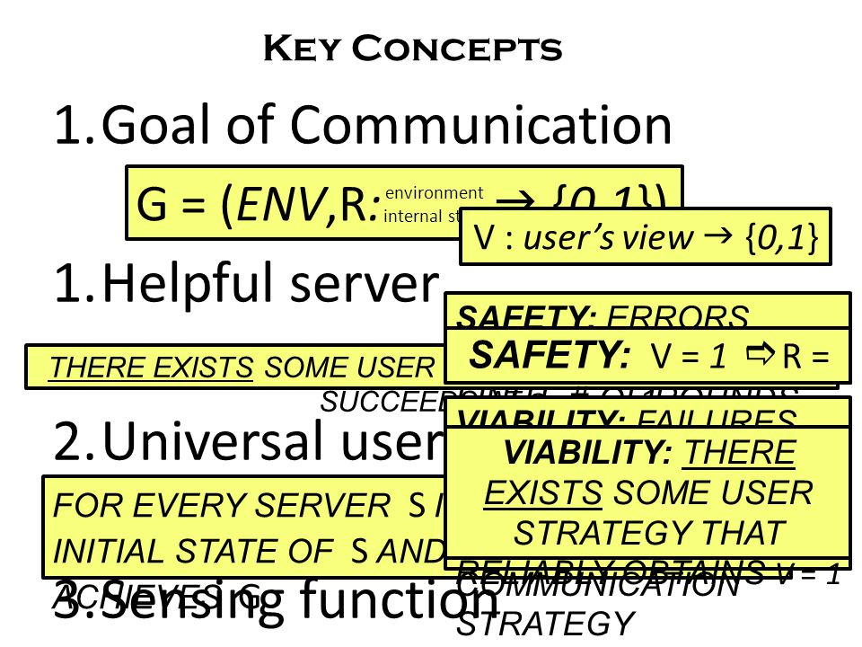 THERE EXISTS SOME USER STRATEGY THAT RELIABLY SUCCEEDS AT G 1.Goal of Communication 1.Helpful server 2.Universal user 3.Sensing function Key Concepts G = (ENV,R:  {0,1}) environment internal state FOR EVERY SERVER S IN S AND EVERY INITIAL STATE OF S AND ENV, THE USER ACHIEVES G V : user's view  {0,1} SAFETY: ERRORS DETECTED WITHIN FINITE # OF ROUNDS SAFETY: V = 1  R = 1 VIABILITY: FAILURES CEASE WITHIN FINITE # OF ROUNDS FOR AN APPROPRIATE COMMUNICATION STRATEGY VIABILITY: THERE EXISTS SOME USER STRATEGY THAT RELIABLY OBTAINS V = 1