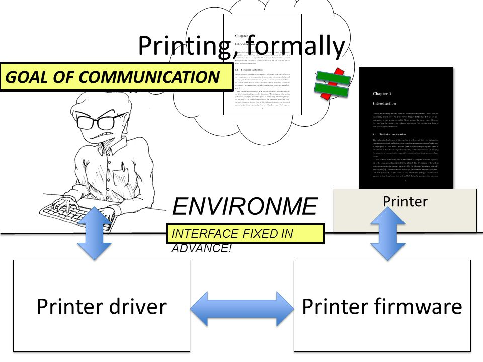 Printer Printing, formally Printer driver Printer firmware ENVIRONME NT INTERFACE FIXED IN ADVANCE.