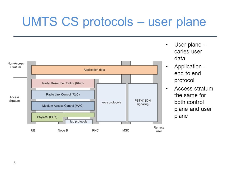 UMTS CS protocols – user plane User plane – caries user data Application – end to end protocol Access stratum the same for both control plane and user plane 5