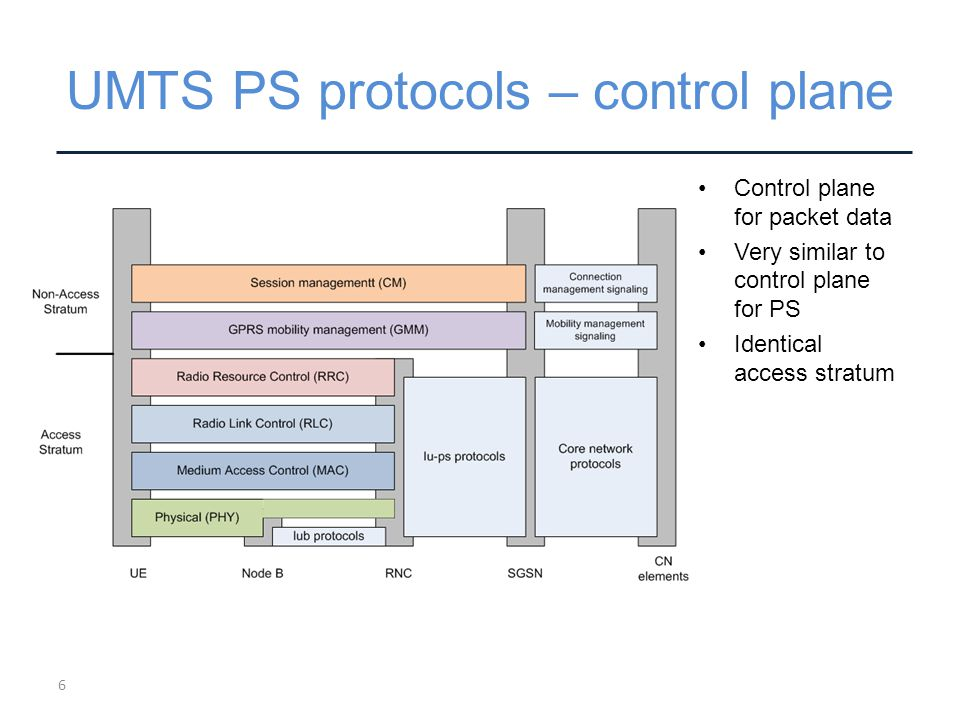 UMTS PS protocols – control plane Control plane for packet data Very similar to control plane for PS Identical access stratum 6