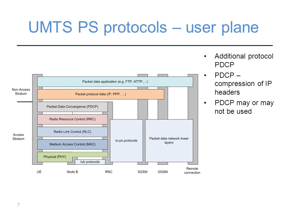 UMTS PS protocols – user plane Additional protocol PDCP PDCP – compression of IP headers PDCP may or may not be used 7