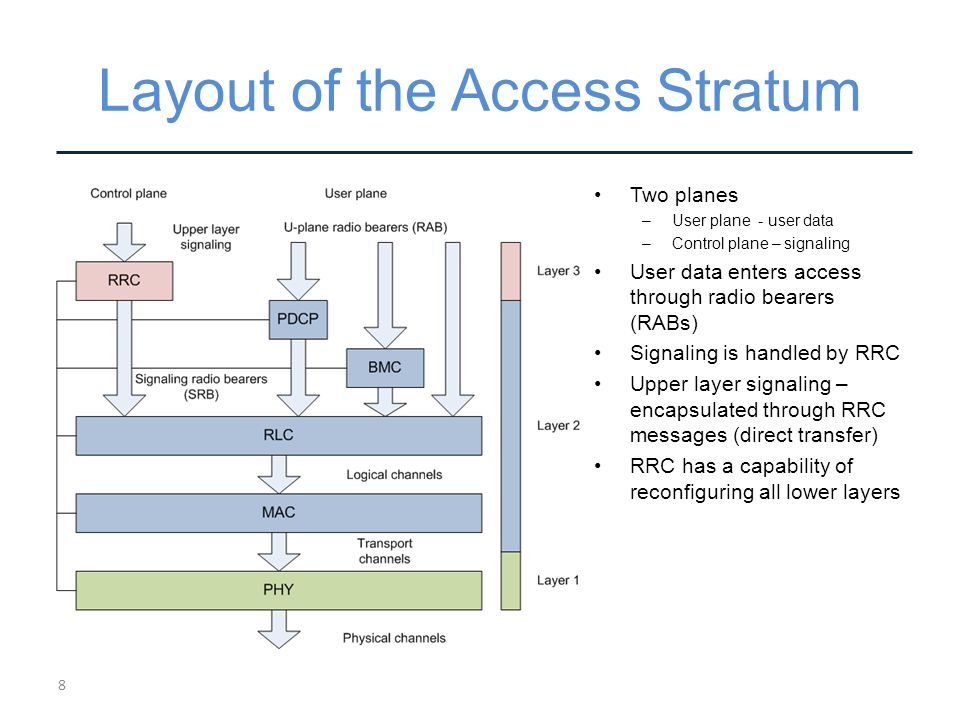 Layout of the Access Stratum Two planes –User plane - user data –Control plane – signaling User data enters access through radio bearers (RABs) Signaling is handled by RRC Upper layer signaling – encapsulated through RRC messages (direct transfer) RRC has a capability of reconfiguring all lower layers 8