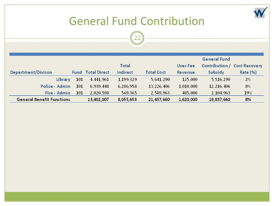 General Fund Contribution 22