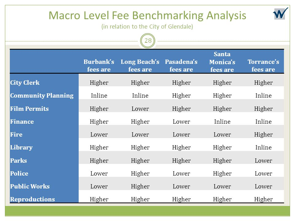 Macro Level Fee Benchmarking Analysis (in relation to the City of Glendale) 28 Burbank's fees are Long Beach's fees are Pasadena's fees are Santa Moni