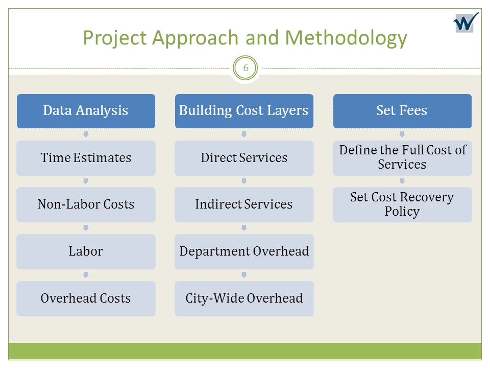 Project Approach and Methodology Data Analysis Time EstimatesNon-Labor CostsLaborOverhead Costs Building Cost Layers Direct ServicesIndirect ServicesD