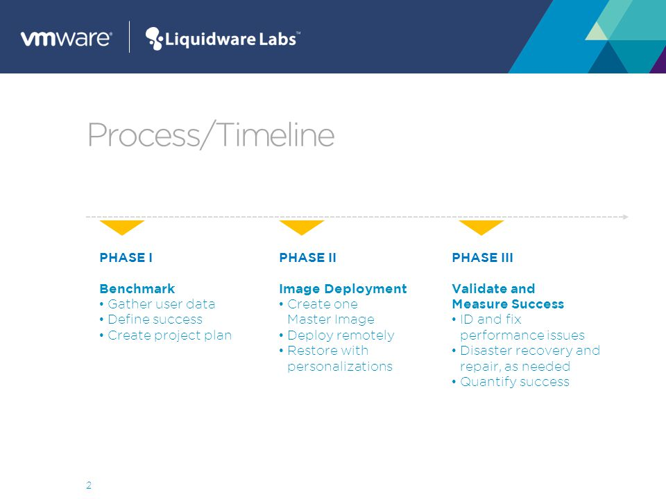 PHASE I Stratusphere ™ FIT Gather user data Define success Create project plan 3