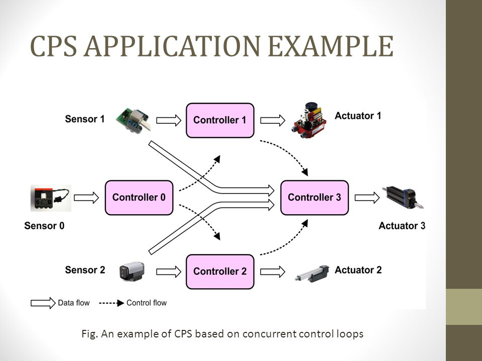 CPS APPLICATION EXAMPLE Fig. An example of CPS based on concurrent control loops