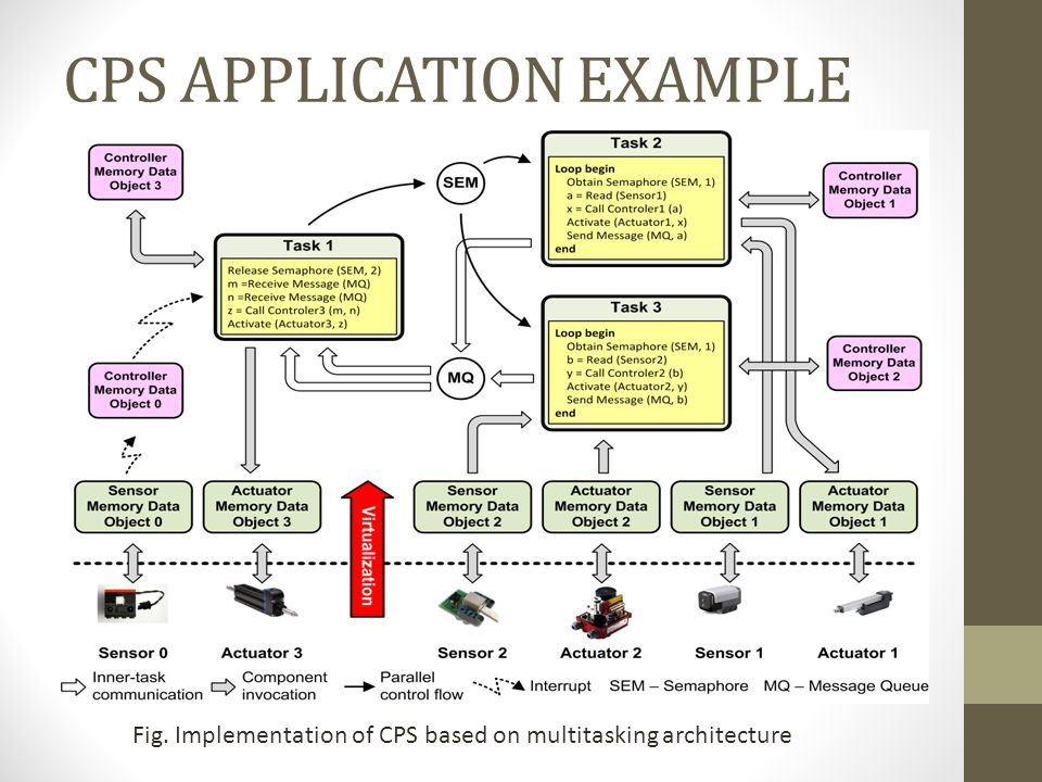 CPS APPLICATION EXAMPLE Fig. Implementation of CPS based on multitasking architecture