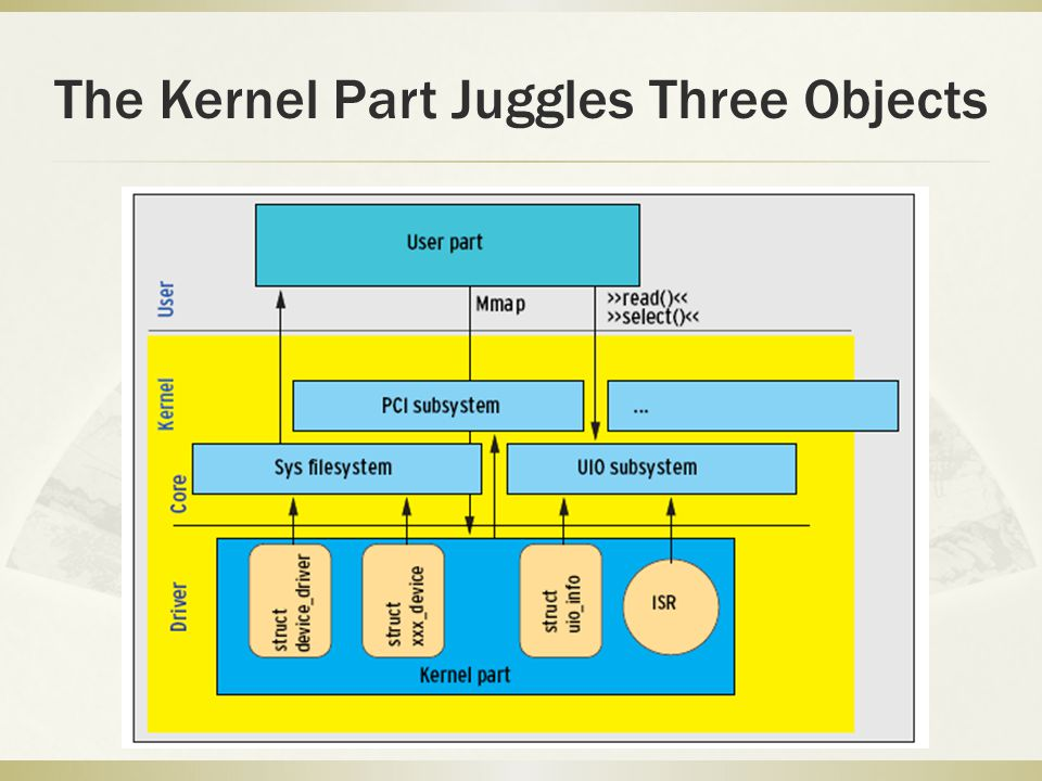 The Kernel Part Juggles Three Objects