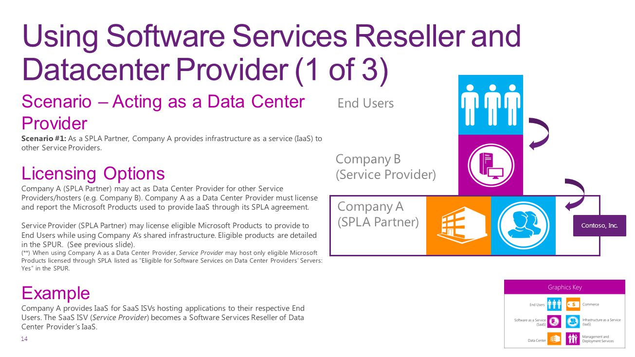 Using Software Services Reseller and Datacenter Provider (1 of 3) 14 Contoso, Inc.