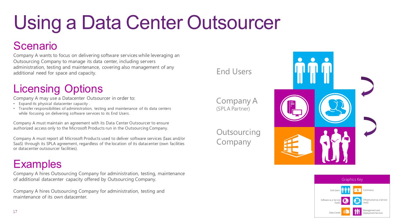 Using a Data Center Outsourcer 17