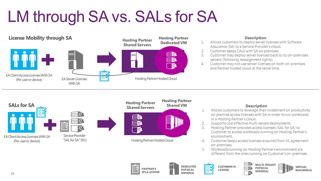 LM through SA vs. SALs for SA 26 Description 1.Allows customers to deploy server licenses with Software Assurance (SA) to a Service Provider's cloud.