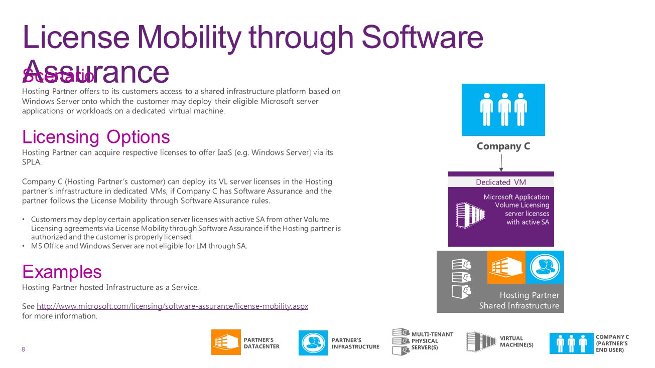License Mobility through Software Assurance 8