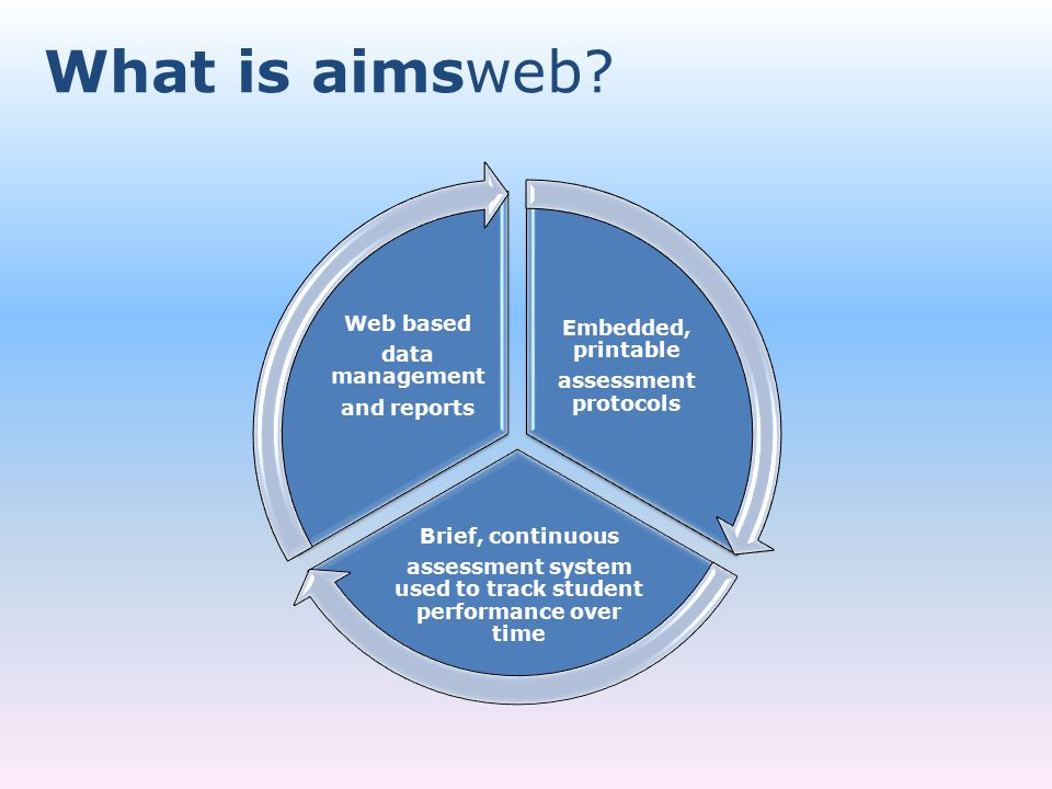 What is aimsweb?