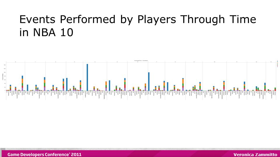 Veronica Zammitto Events Performed by Players Through Time in NBA 10
