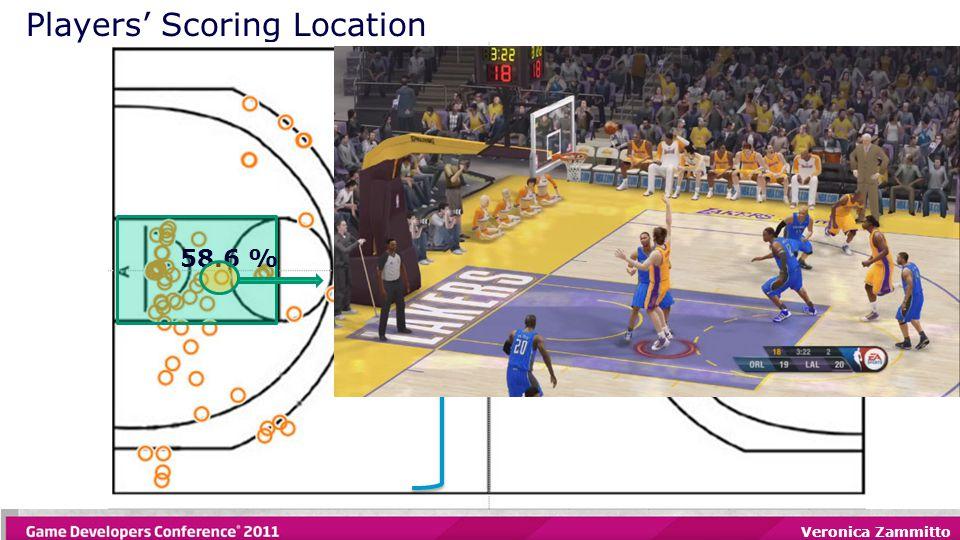 Veronica Zammitto Players' Scoring Location 91.4 % of the shots 58.6 %