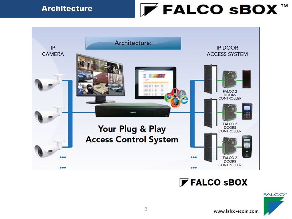Access Level ™ www.falco-ecom.com 12 U Can Create Up to 255 Access Level Door Access Time Zone 00=24 hour Can't Access 01=24 hour Can Access Select Which Door Access Level 01 Can Access