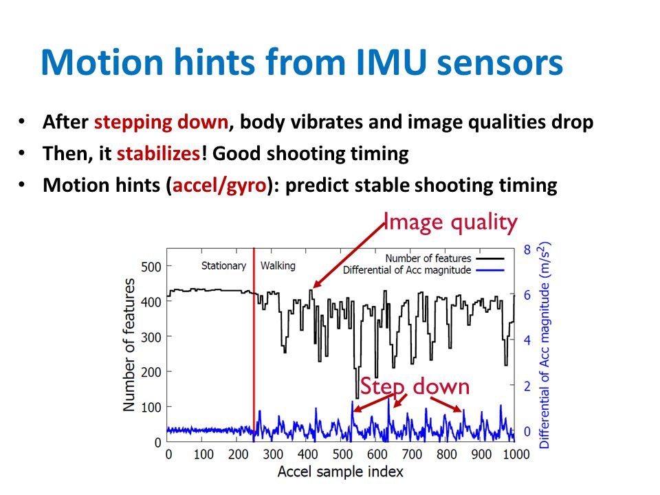 After stepping down, body vibrates and image qualities drop Then, it stabilizes! Good shooting timing Motion hints (accel/gyro): predict stable shooti