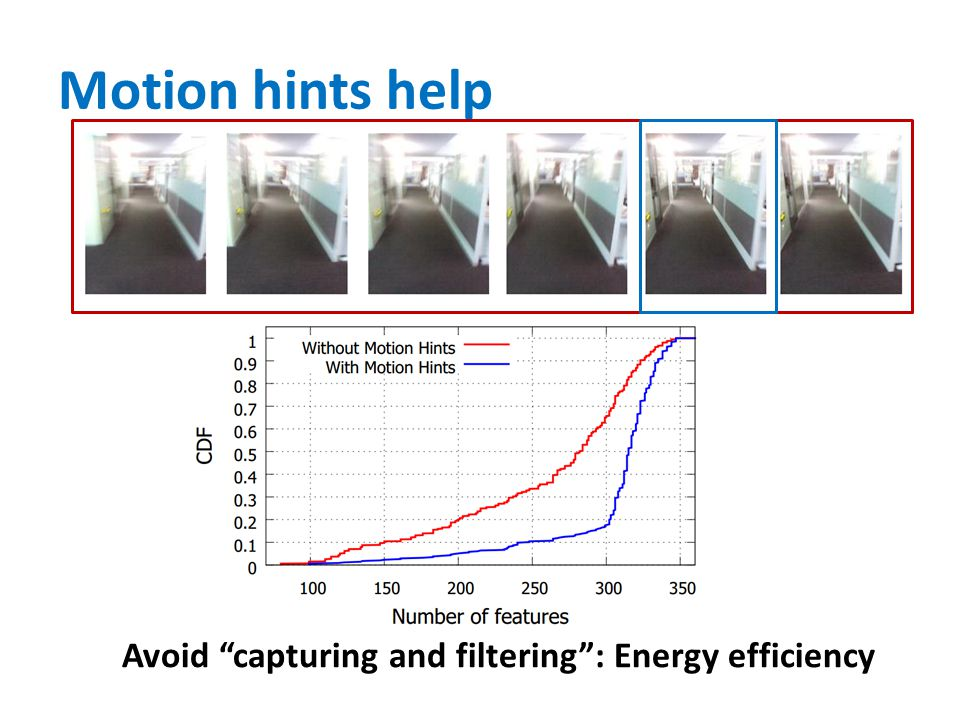 "Motion hints help Avoid ""capturing and filtering"": Energy efficiency"