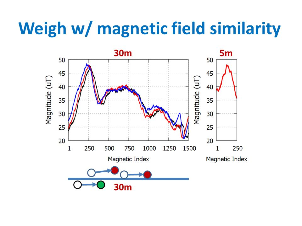 Weigh w/ magnetic field similarity 30m 5m