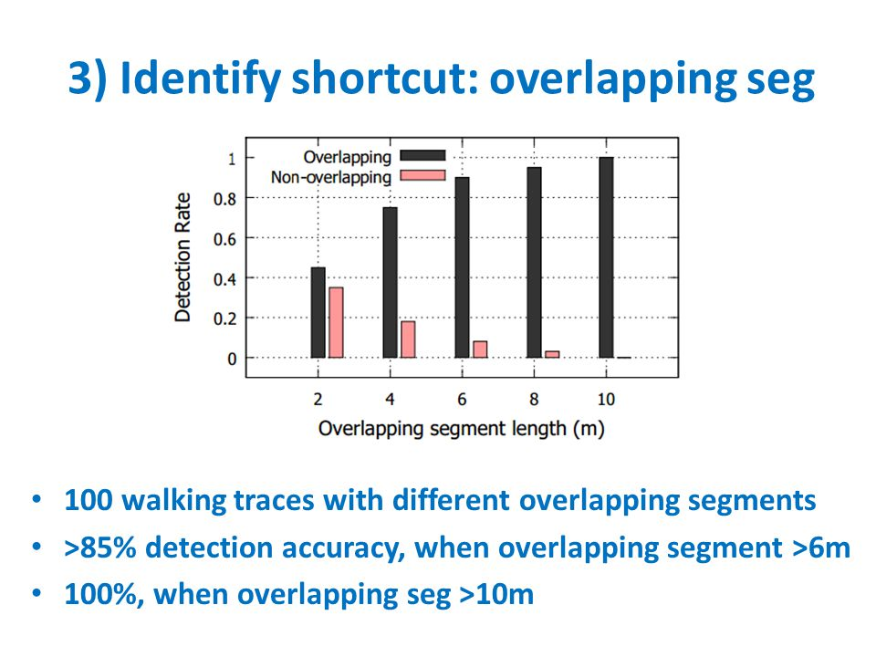 100 walking traces with different overlapping segments >85% detection accuracy, when overlapping segment >6m 100%, when overlapping seg >10m 3) Identi