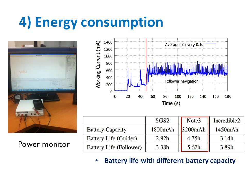 4) Energy consumption Battery life with different battery capacity Power monitor