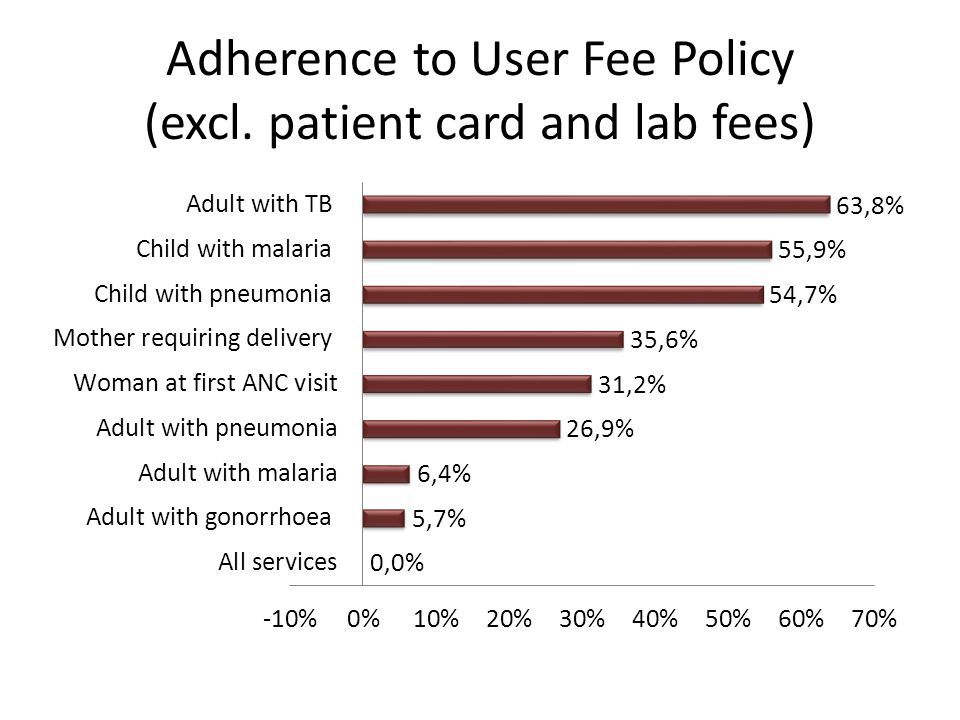 Adherence to User Fee Policy (excl. patient card and lab fees)