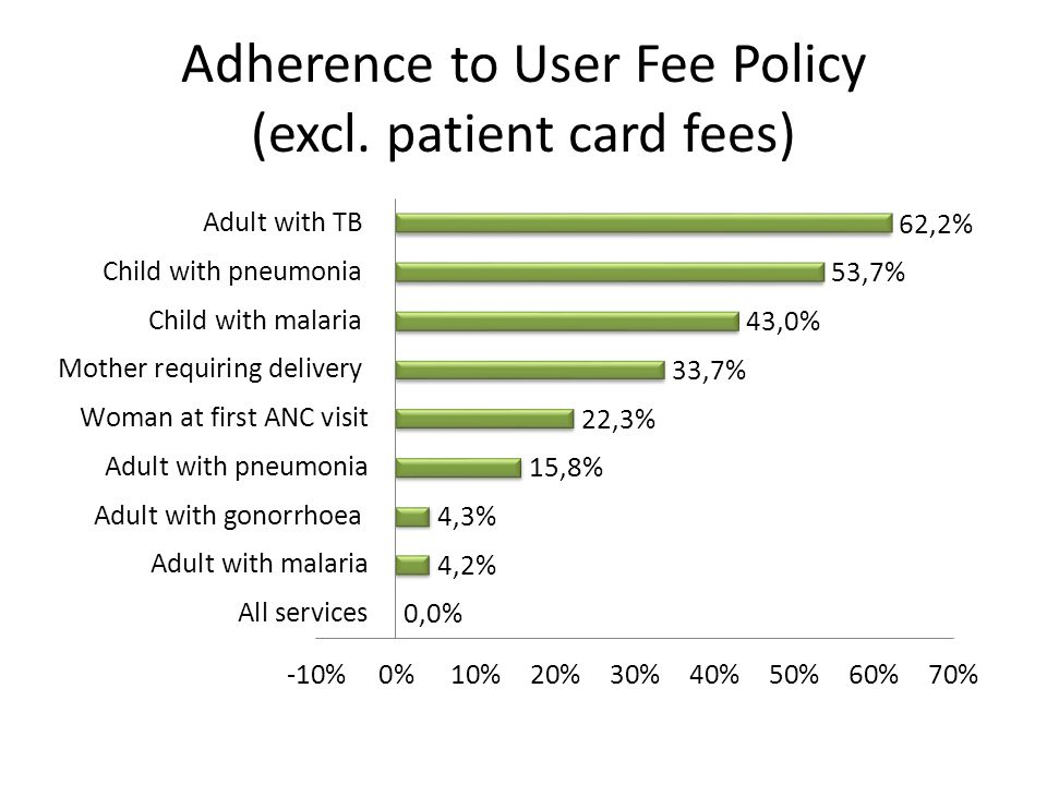 Adherence to User Fee Policy (excl. patient card fees)