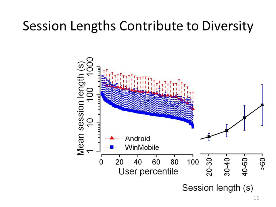 Session Lengths Contribute to Diversity 11