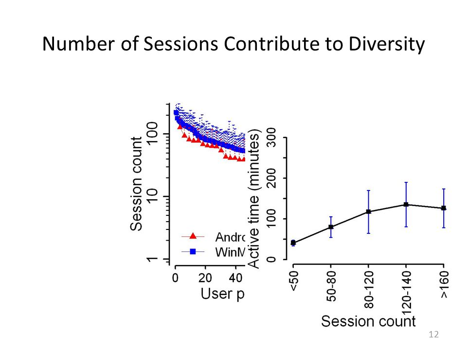 Number of Sessions Contribute to Diversity 12