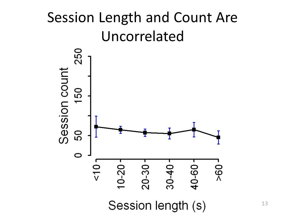 Session Length and Count Are Uncorrelated 13