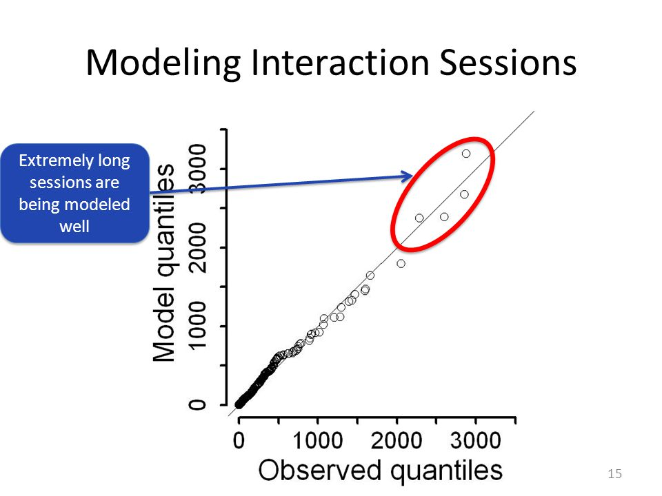Modeling Interaction Sessions 15 Extremely long sessions are being modeled well