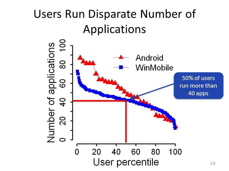 Users Run Disparate Number of Applications 18 50% of users run more than 40 apps