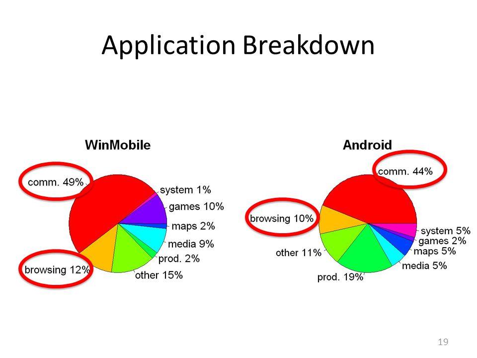 Application Breakdown 19