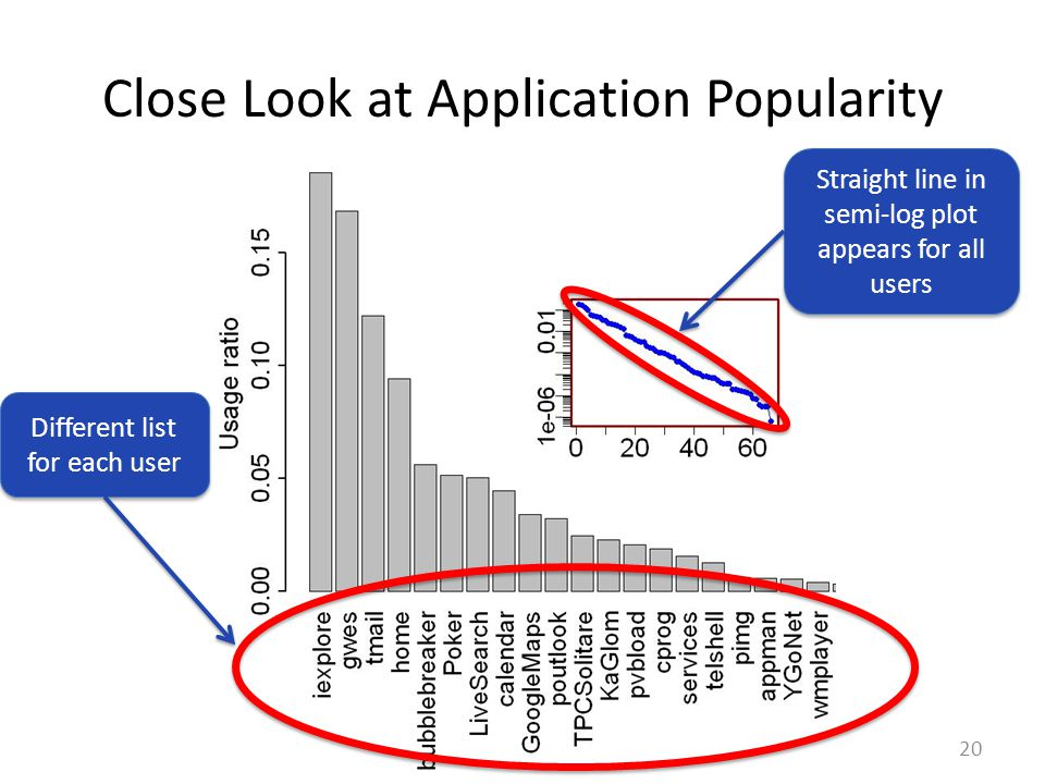Close Look at Application Popularity 20 Straight line in semi-log plot appears for all users Different list for each user