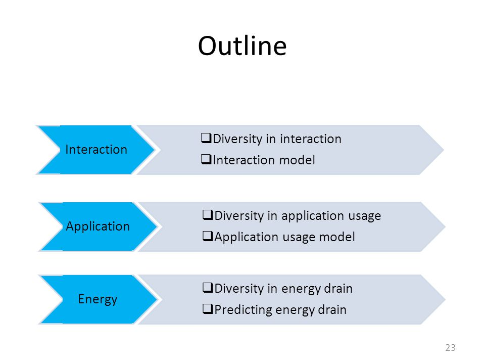  Diversity in application usage  Application usage model Outline 23 Interaction Application Energy  Diversity in interaction  Interaction model  Diversity in energy drain  Predicting energy drain