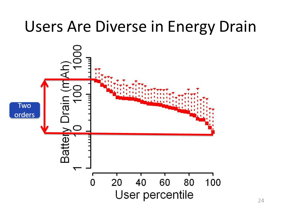 Users Are Diverse in Energy Drain 24 Two orders