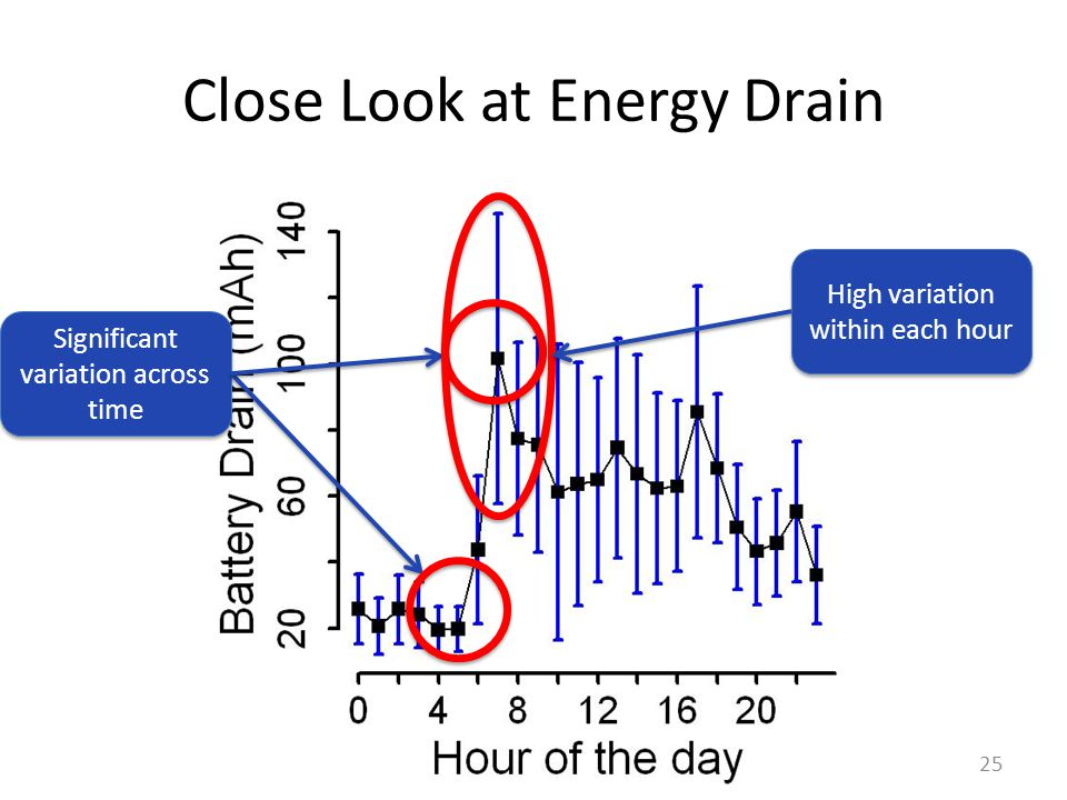 Close Look at Energy Drain 25 Significant variation across time High variation within each hour