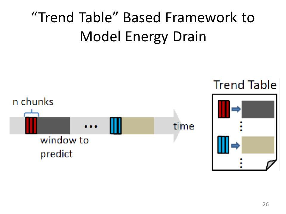 Trend Table Based Framework to Model Energy Drain 26