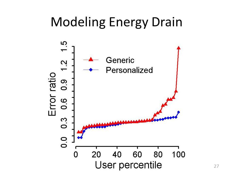 Modeling Energy Drain 27
