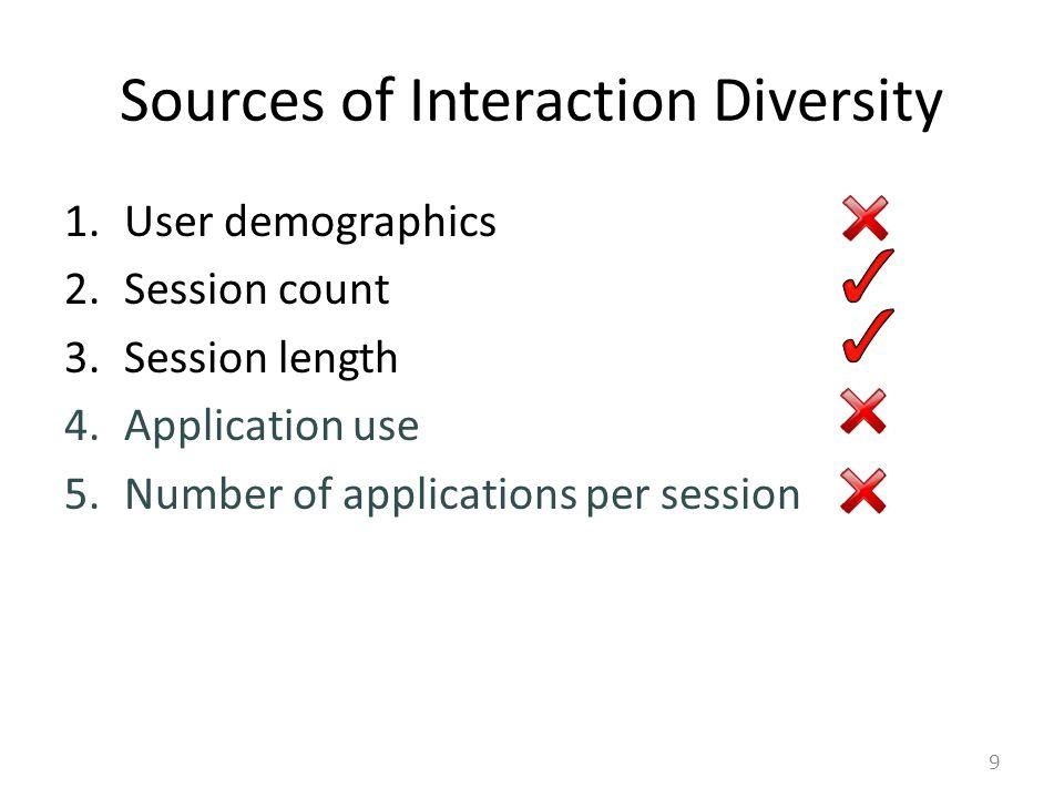 User Demographics Do Not Explain Diversity 10