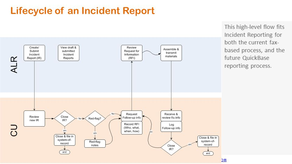 ALR Incident Reporter * http://alrir.800ageinfo.comhttp://alrir.800ageinfo.com Incident Report Lifecycle with QuickBase automation (1) Create Incident Reports using QuickBase (new) (2) Follow-up RFI may come via fax, phone, or email Not QuickBase no change from today (3) ALRs will supply Follow-up info via fax (no change from today) Not QuickBase no change from today