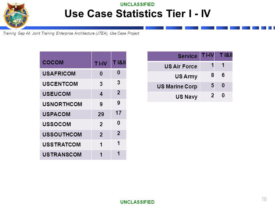 10 COCOM T I-IV T I&II USAFRICOM0 0 USCENTCOM3 3 USEUCOM4 2 USNORTHCOM9 9 USPACOM29 17 USSOCOM2 0 USSOUTHCOM2 2 USSTRATCOM1 1 USTRANSCOM1 1 Service T