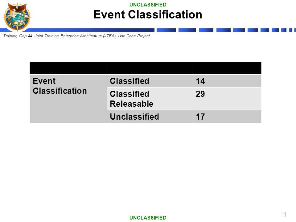 11 Event Classification Classified14 Classified Releasable 29 Unclassified17 Event Classification UNCLASSIFIED Training Gap 44: Joint Training Enterpr