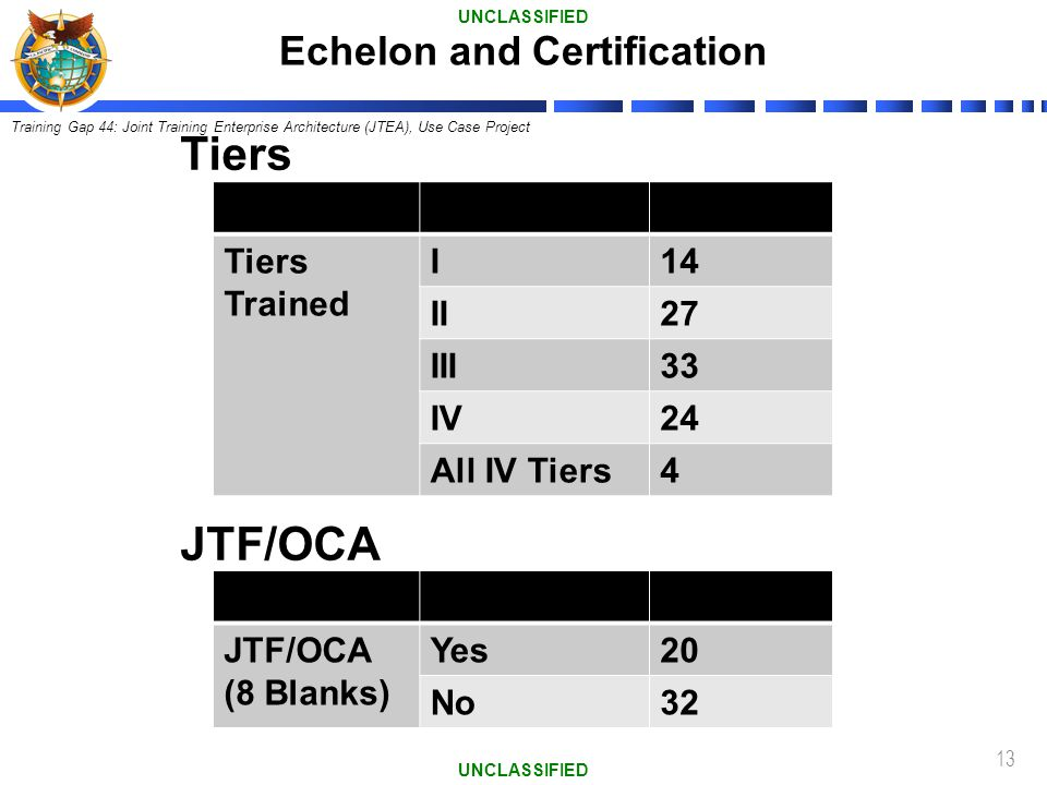 13 Tiers Trained I14 II27 III33 IV24 All IV Tiers4 Tiers JTF/OCA (8 Blanks) Yes20 No32 JTF/OCA Echelon and Certification UNCLASSIFIED Training Gap 44: