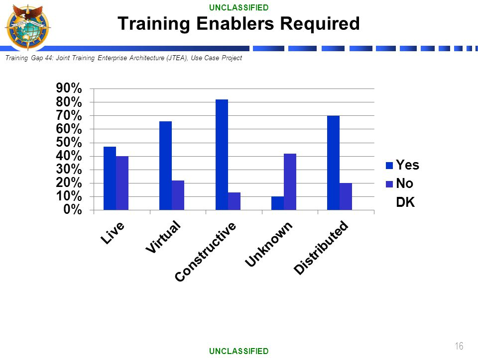 16 Training Enablers Required UNCLASSIFIED Training Gap 44: Joint Training Enterprise Architecture (JTEA), Use Case Project